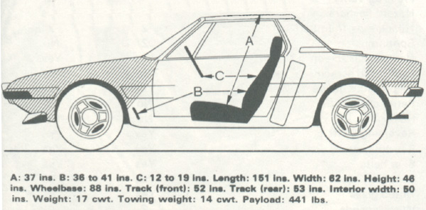 Interior space on the Fiat X1/9